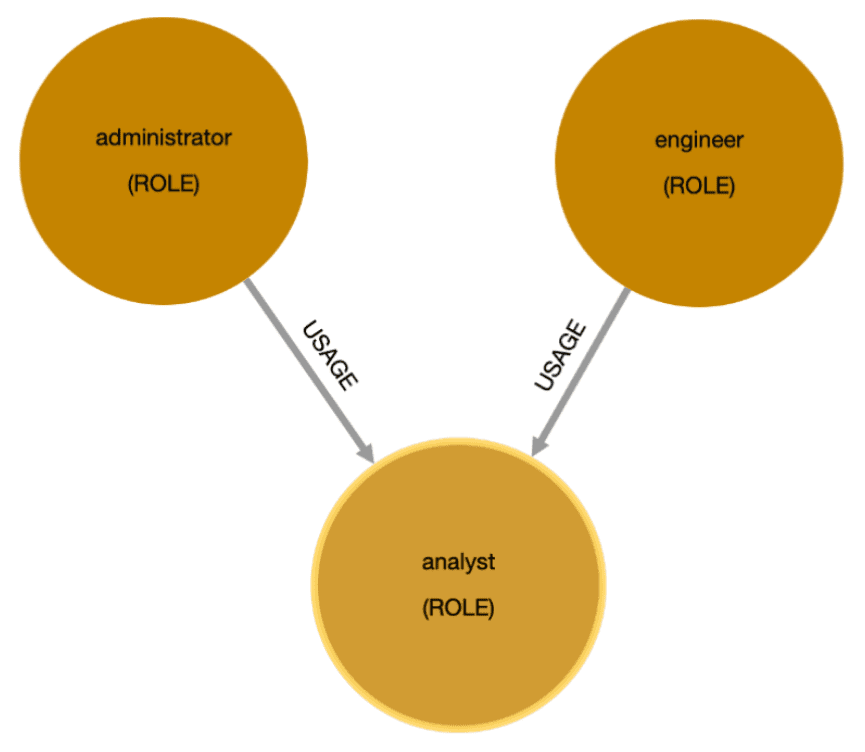 A 3-part diagram containing 3 circles that demonstrates grant roles in Snowflake