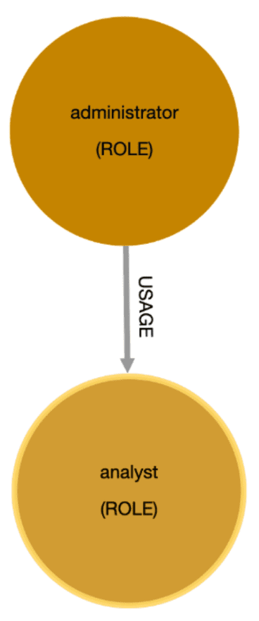 """A basic diagram depicting two circles, one that says, """"administrator (ROLE)"""" and the other that says, """"analyst (ROLE)"""""""