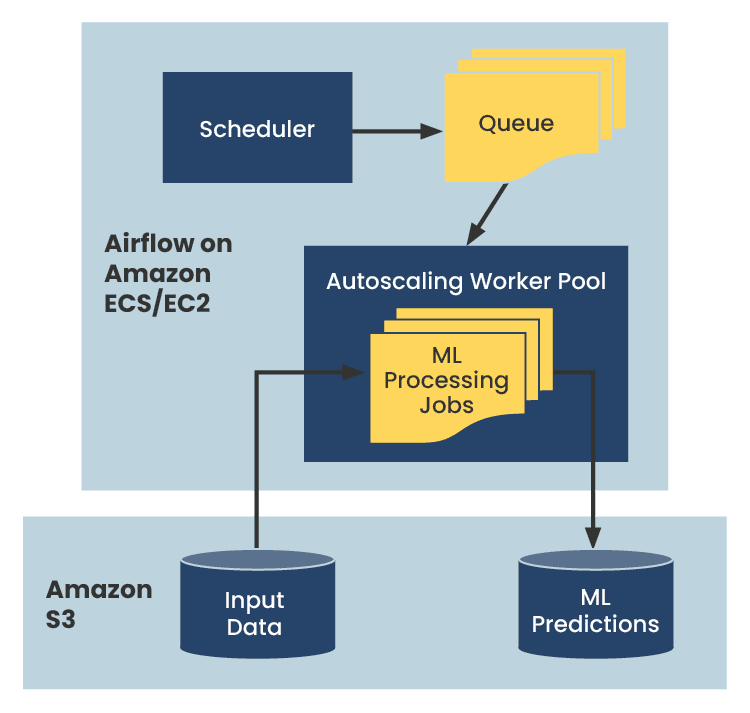 A simple diagram illustrating the cloud infrastructure for how the customer would move their data from on-prem to the cloud with AWS.