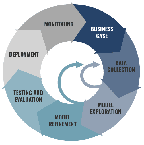 A circular model of the machine learning life cycle
