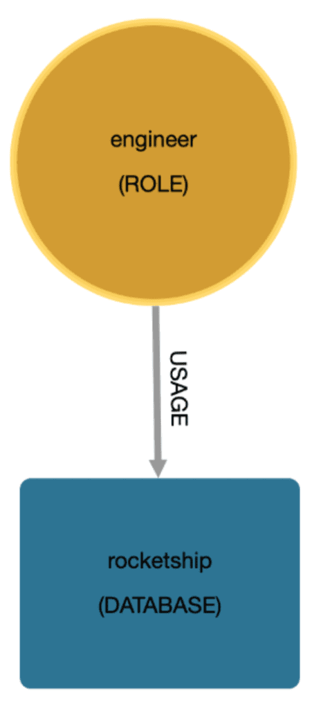 A simple, two-part diagram with a circle and a square.