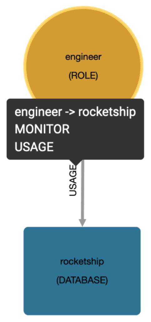 A simple 3-part diagram