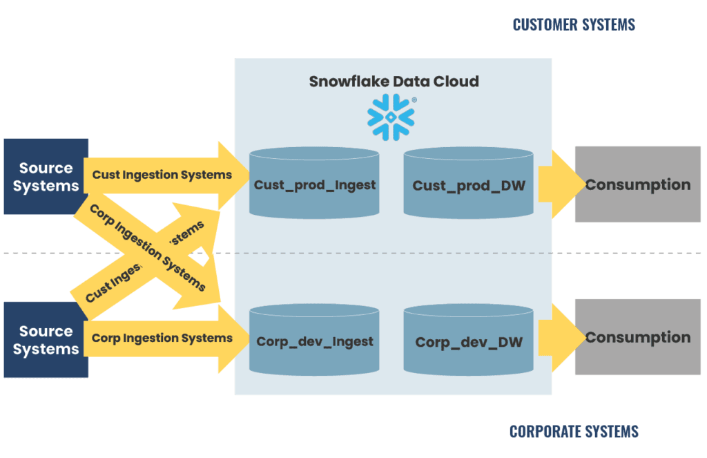 A more complex diagram showing data ingestion in Snowflake