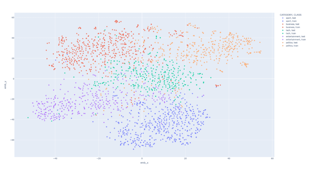 a large graph with many, multi-colored dots