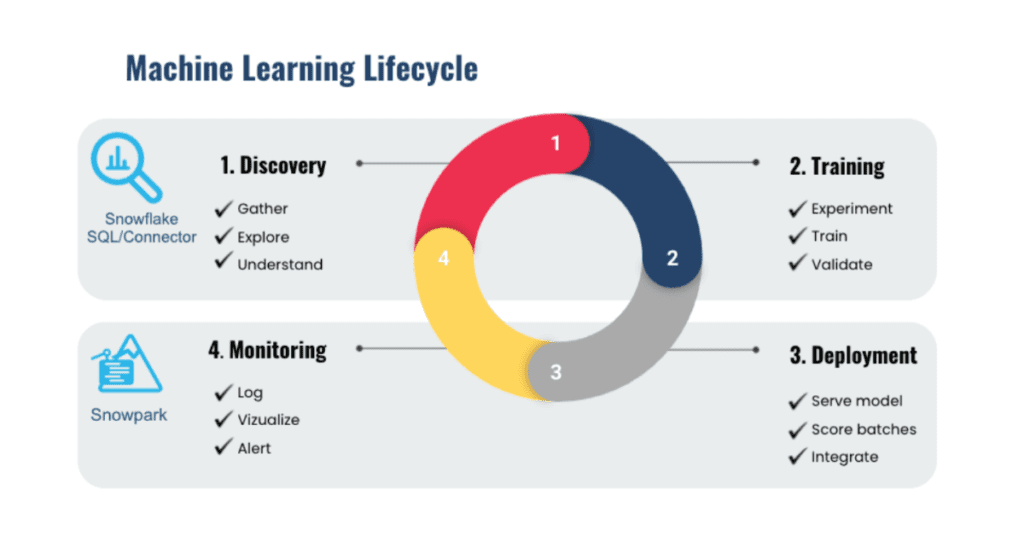 A circular graphic that walks through the machine learning lifecycle