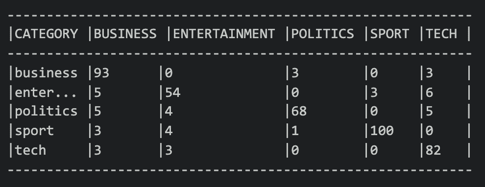 A table written in Shell code displaying some data