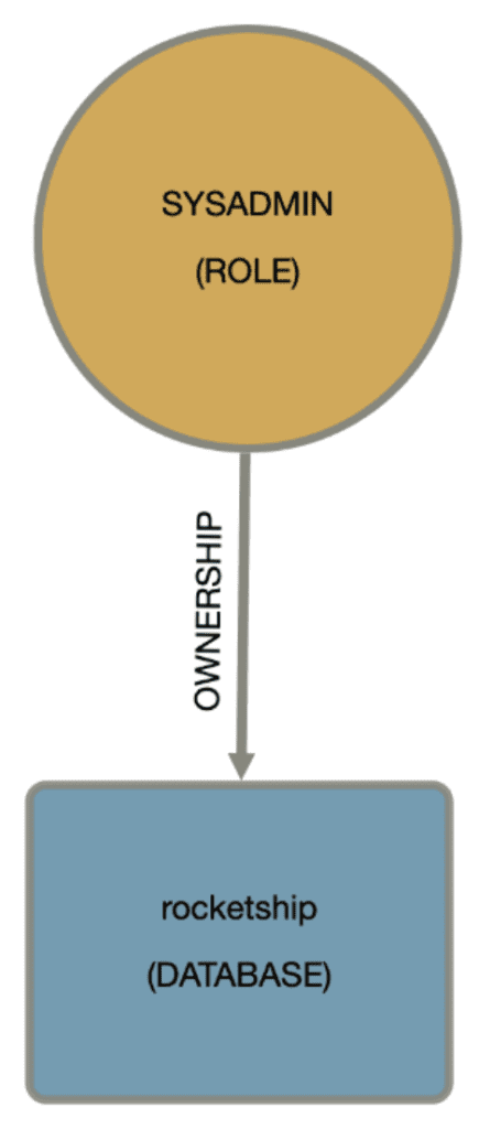 A basic model showing how a role administrator can grant a role in Snowflake.