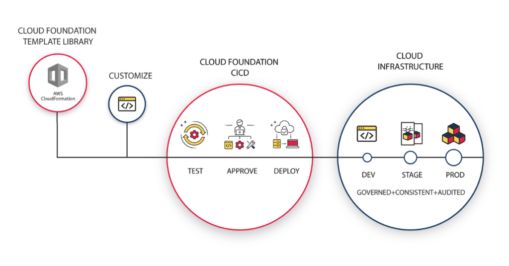Cloud Foundation Diagram
