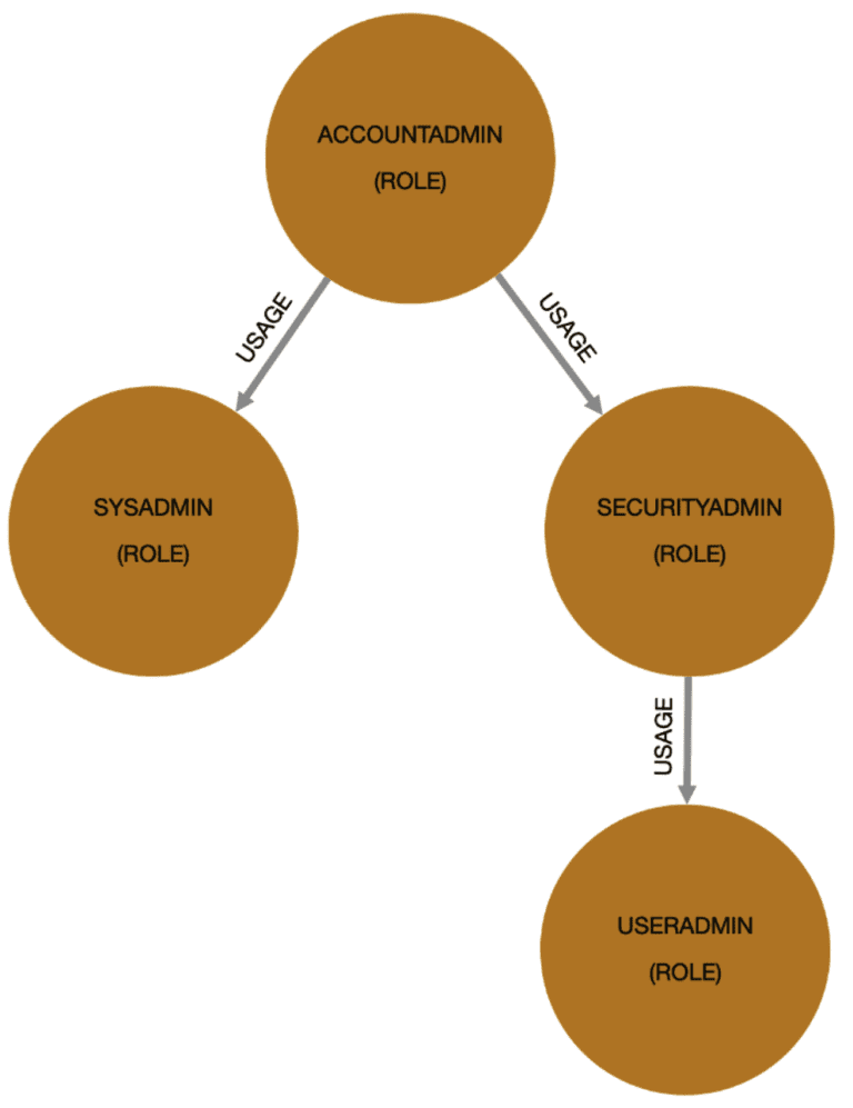 A graphic with 4 circles used to demonstrate role hierarchy in Snowflake