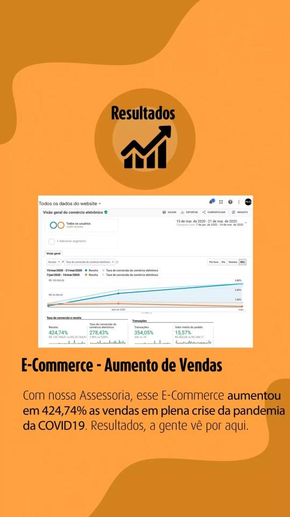 Aumento nas Vendas em 424,74% nesse E-Commerce em Plena Pandemia da COVID19
