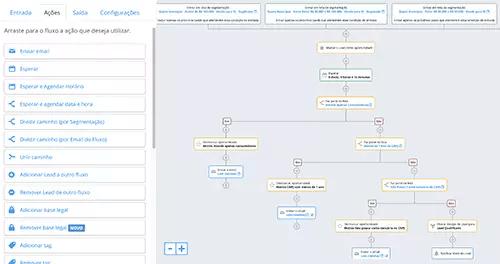 RD Station Marketing - Automações Baseado em Comportamentos e Dados do Lead