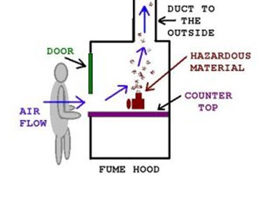 Difference Between Safety Cabinet And Fume Cupboard Www
