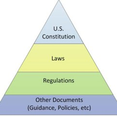 U S Government Structure Diagram Mppt Charge Controller Schematic All Of These Documents Can Be Placed In A Basic Hierarchy. Practice, Relationships ...