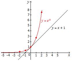 7.1 The Natural Exponential Function