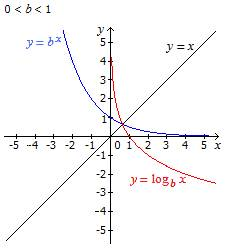 7.3 General Exponential And Logarithmic Functions