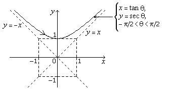 13.1.1 Parametric Curves