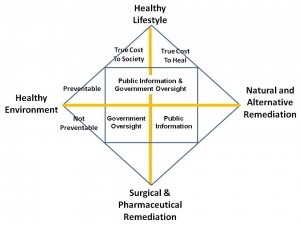 Health Policy Fundamentals