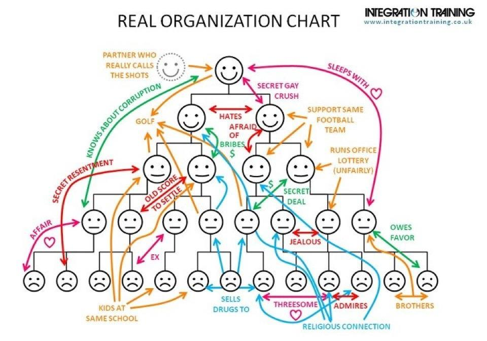 Graphic: Real Organizational Chart – Public Intelligence Blog