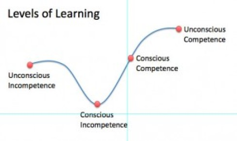Learning Curve and I don't know