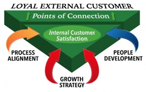 People, Process, Strategy lead to loyal external customers.