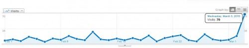 Yesterday's Readership Surge
