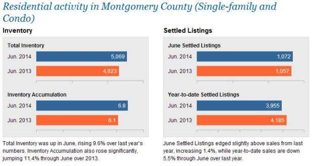 The Coyle Group - Montgomery Stats - Appraiser