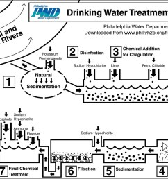 this diagram shows the many steps the philadelphia water department takes to safeguard the drinking water delivered to its customers  [ 1500 x 972 Pixel ]