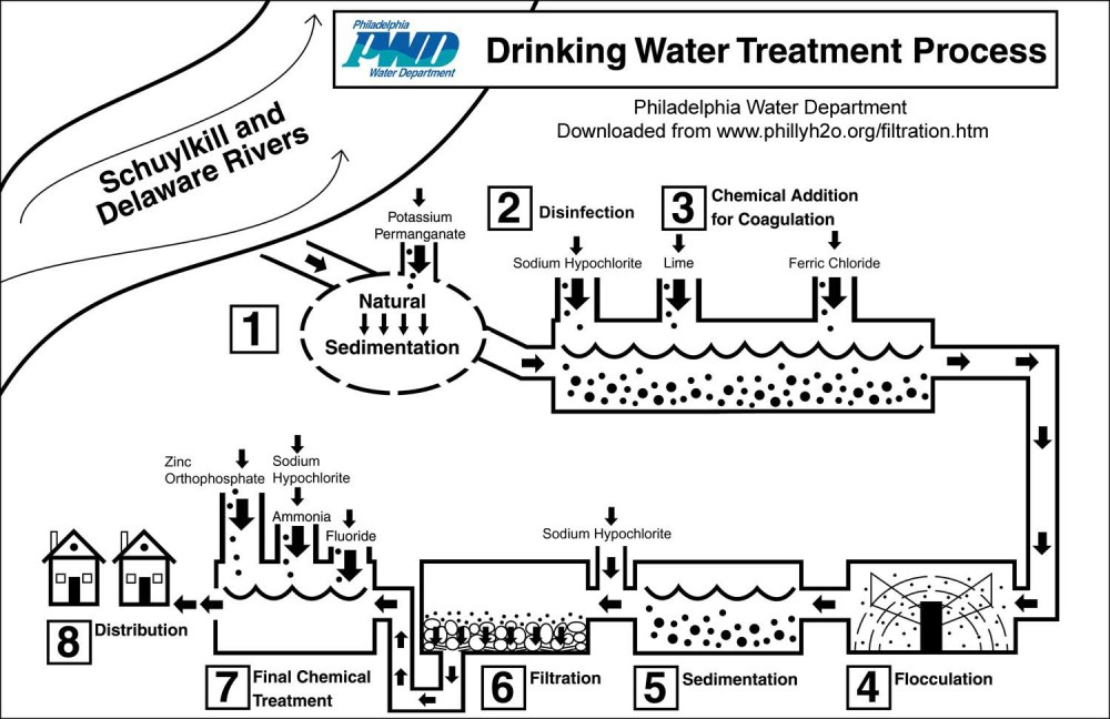 medium resolution of this diagram shows the many steps the philadelphia water department takes to safeguard the drinking water delivered to its customers