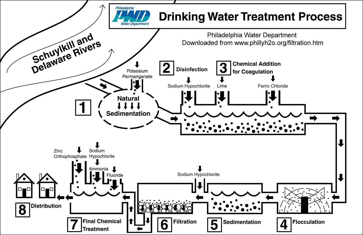 hight resolution of this diagram shows the many steps the philadelphia water department takes to safeguard the drinking water delivered to its customers