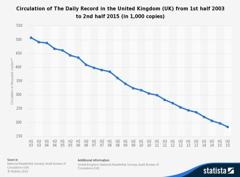 daily-record-sales