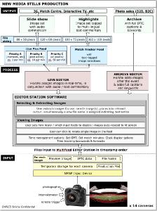 New Media Stills Production (ShootLive) workflow