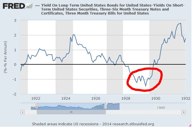what actions of the fed between 1928 and 1929