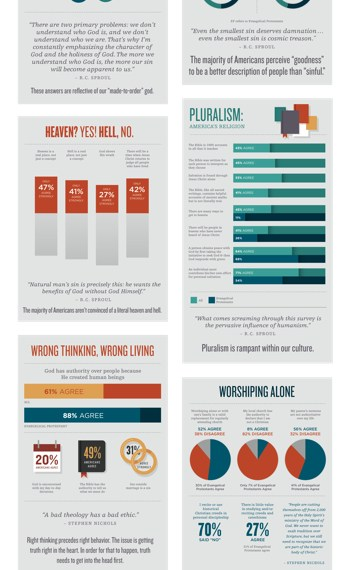The State of Theology [Infographic]