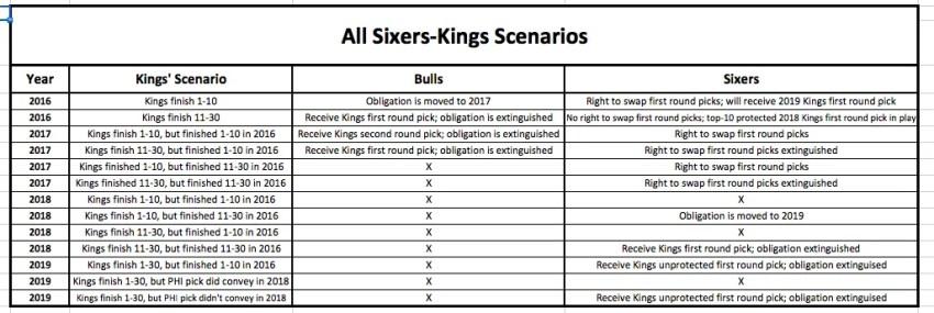 Sixers-Kings Scenarios