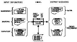 Understanding Business Process Design