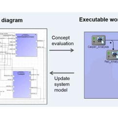 modelcenter mbse automatically generates modelcenter models from sysml parametric diagrams  [ 1409 x 644 Pixel ]