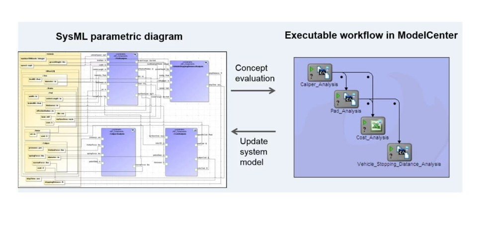 medium resolution of modelcenter mbse automatically generates modelcenter models from sysml parametric diagrams