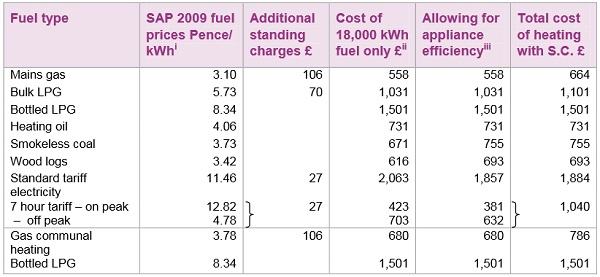 Fuel costs for heating