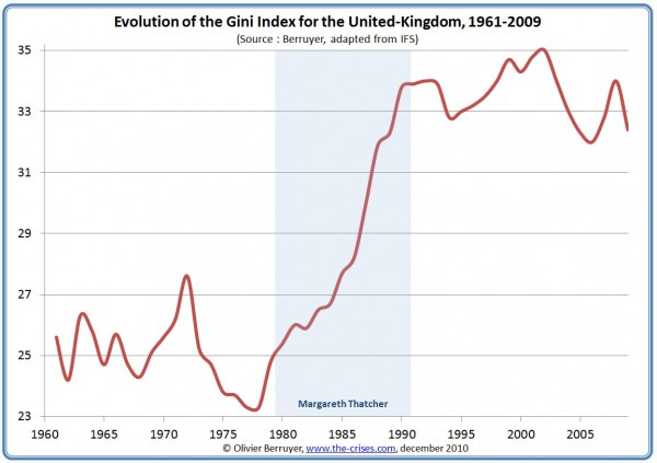 GINI Inequality index UK