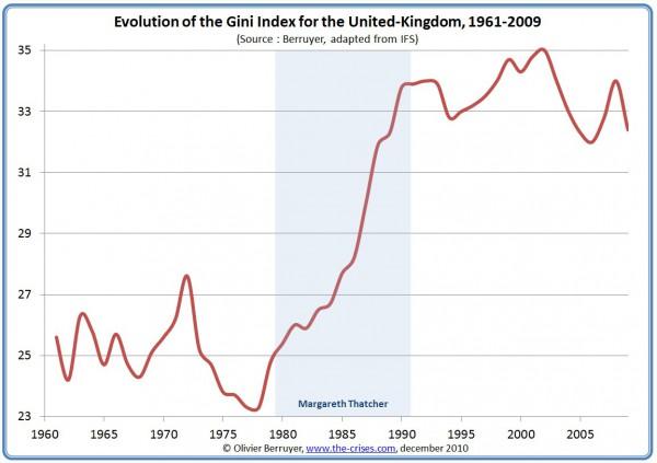 GINI Inequality index UK