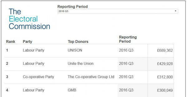 Co-operative Group Donations