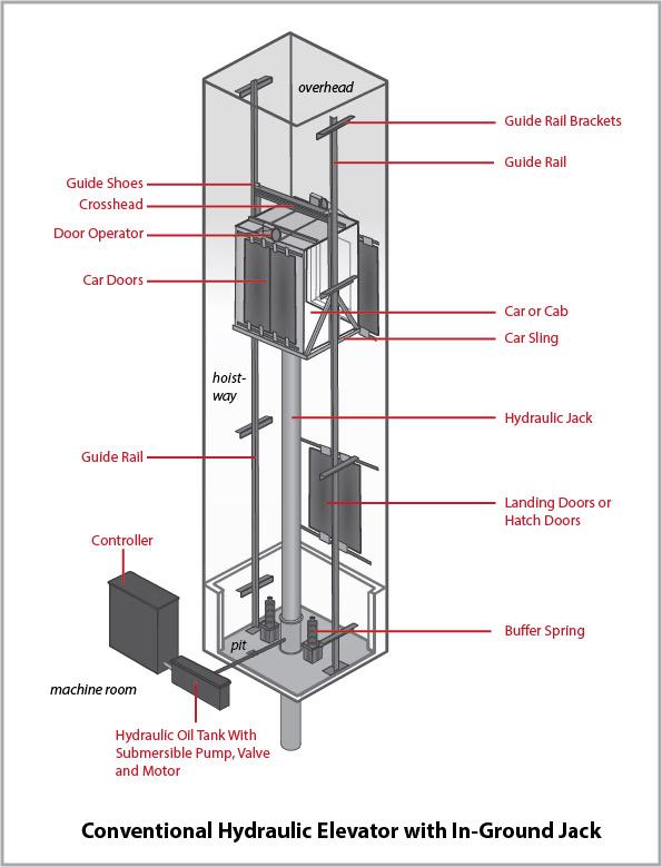 simple hydraulic lift diagram wiring diagram 2019