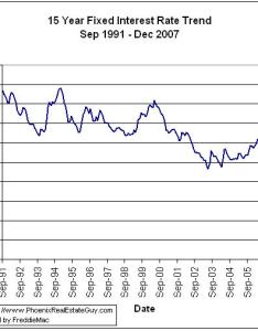 year mortgage historical rate chart also trend charts the phoenix real estate guy rh phoenixrealestateguy