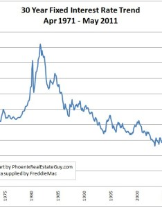 year fixed mortgage rate historical trend chart also charts updated through may rh phoenixrealestateguy