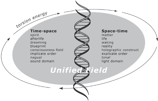 Figure 2: Space-time & Time-space. This chart lists various characteristics that distinguish time-space from space-time.