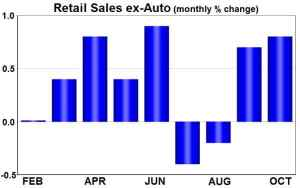 retail-sales-ex-auto