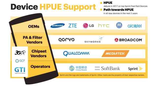 Sprint HPUE partners