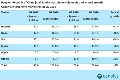 Marché Chinois : les ventes en baisse mis à part pour Huawei