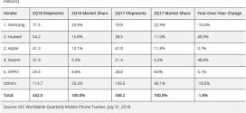 Huawei prend la deuxième à Apple sur le marché des smartphones