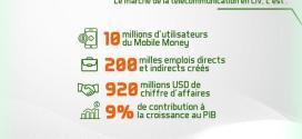 Côte d'Ivoire :une place au siège du conseil d'administration de l'UIT